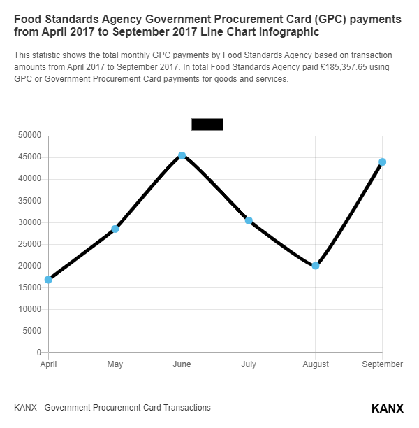 Food Standards Agency Government Procurement Card (GPC) payments from April 2017 to September 2017 Line Chart Infographic