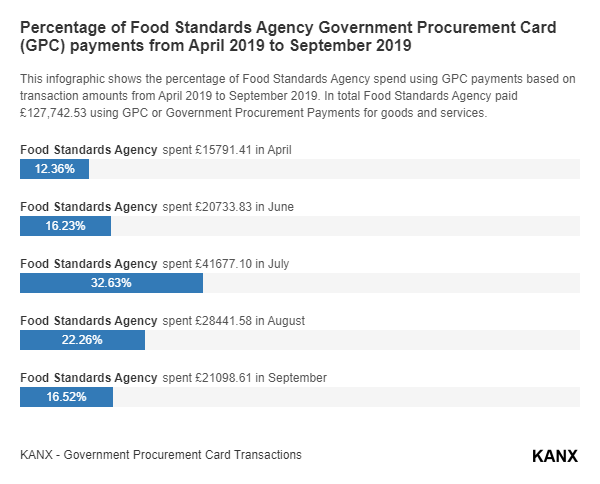 Percentage of Food Standards Agency Government Procurement Card (GPC) payments from April 2019 to September 2019 infographic