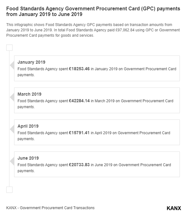 Food Standards Agency Government Procurement Card (GPC) payments from January 2019 to June 2019 infographic