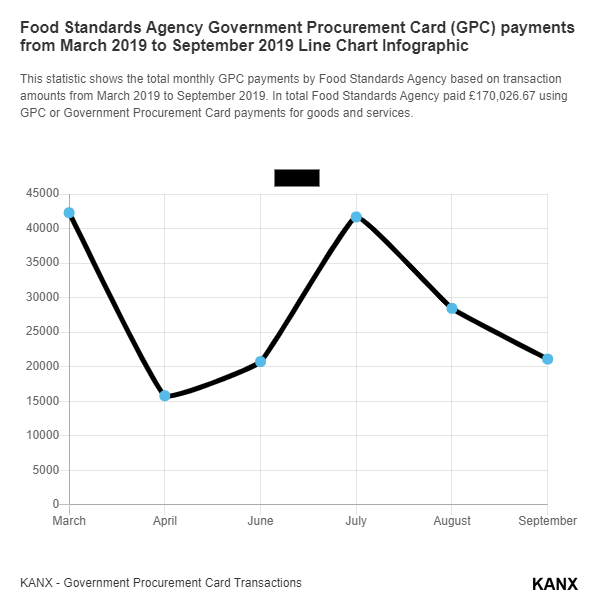 Food Standards Agency Government Procurement Card (GPC) payments from March 2019 to September 2019 Line Chart Infographic