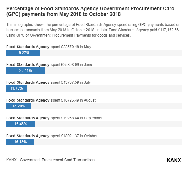 Percentage of Food Standards Agency Government Procurement Card (GPC) payments from May 2018 to October 2018 infographic