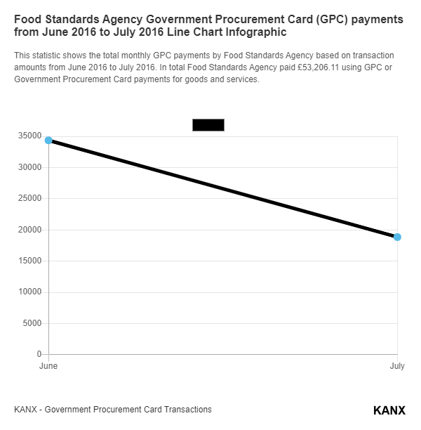 Food Standards Agency Government Procurement Card (GPC) payments from June 2016 to July 2016 Line Chart Infographic