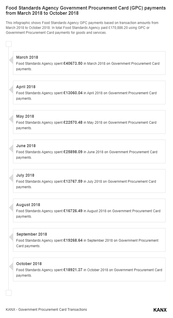 Food Standards Agency Government Procurement Card (GPC) payments from March 2018 to October 2018 infographic