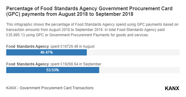 Percentage of Food Standards Agency Government Procurement Card (GPC) payments from August 2018 to September 2018 infographic