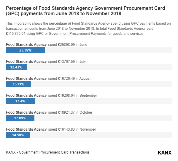 Percentage of Food Standards Agency Government Procurement Card (GPC) payments from June 2018 to November 2018 infographic
