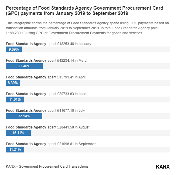 Percentage of Food Standards Agency Government Procurement Card (GPC) payments from January 2019 to September 2019 infographic