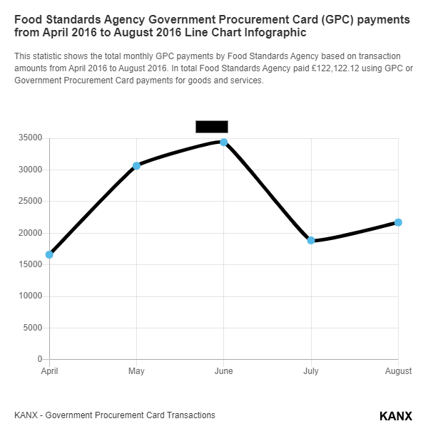 Food Standards Agency Government Procurement Card (GPC) payments from April 2016 to August 2016 Line Chart Infographic