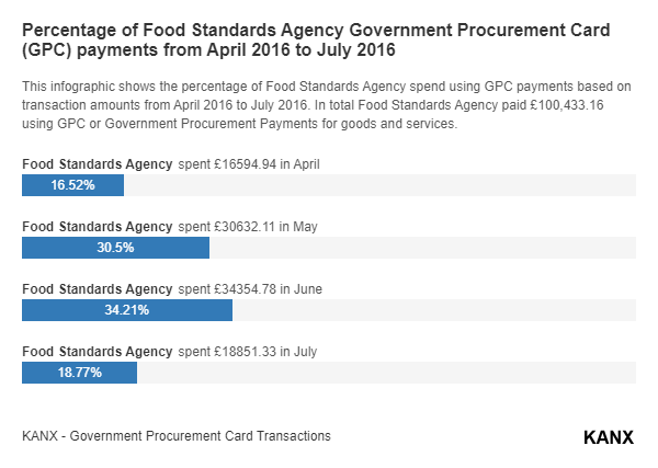 Percentage of Food Standards Agency Government Procurement Card (GPC) payments from April 2016 to July 2016 infographic