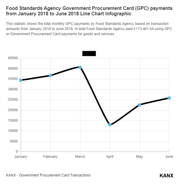 Food Standards Agency Government Procurement Card (GPC) payments from January 2018 to June 2018 Line Chart Infographic