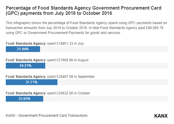 Percentage of Food Standards Agency Government Procurement Card (GPC) payments from July 2016 to October 2016 infographic