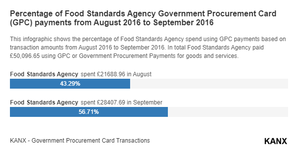 Percentage of Food Standards Agency Government Procurement Card (GPC) payments from August 2016 to September 2016 infographic