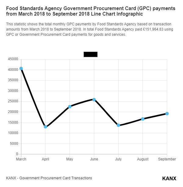 Food Standards Agency Government Procurement Card (GPC) payments from March 2018 to September 2018 Line Chart Infographic