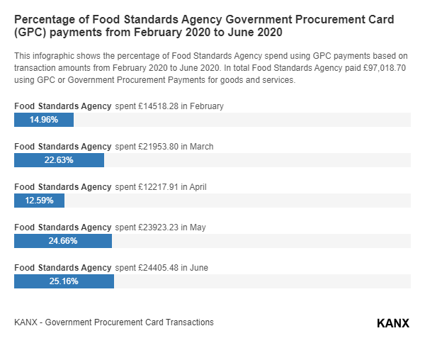 Percentage of Food Standards Agency Government Procurement Card (GPC) payments from February 2020 to June 2020 infographic