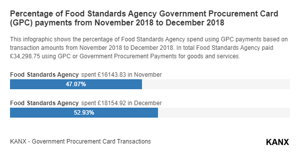 Percentage of Food Standards Agency Government Procurement Card (GPC) payments from November 2018 to December 2018 infographic