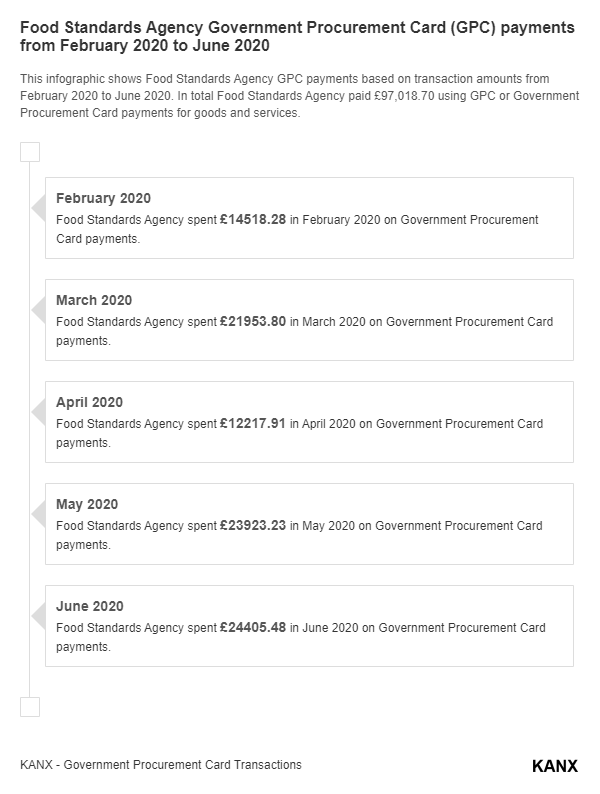 Food Standards Agency Government Procurement Card (GPC) payments from February 2020 to June 2020 infographic