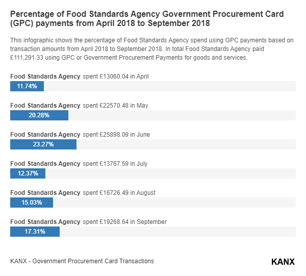 Percentage of Food Standards Agency Government Procurement Card (GPC) payments from April 2018 to September 2018 infographic