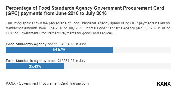 Percentage of Food Standards Agency Government Procurement Card (GPC) payments from June 2016 to July 2016 infographic