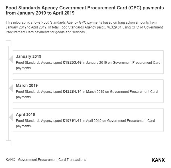 Food Standards Agency Government Procurement Card (GPC) payments from January 2019 to April 2019 infographic