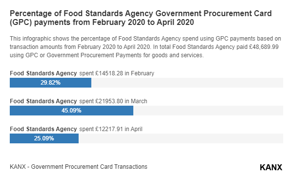 Percentage of Food Standards Agency Government Procurement Card (GPC) payments from February 2020 to April 2020 infographic