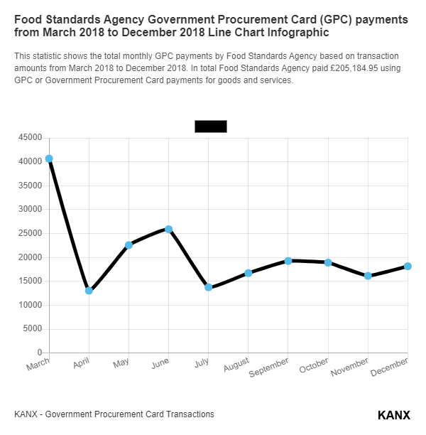 Food Standards Agency Government Procurement Card (GPC) payments from March 2018 to December 2018 Line Chart Infographic