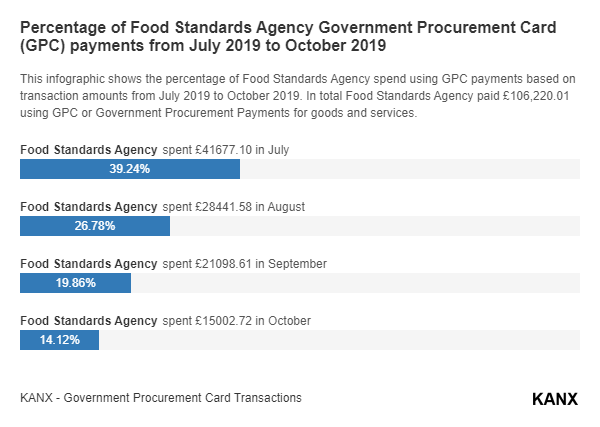 Percentage of Food Standards Agency Government Procurement Card (GPC) payments from July 2019 to October 2019 infographic