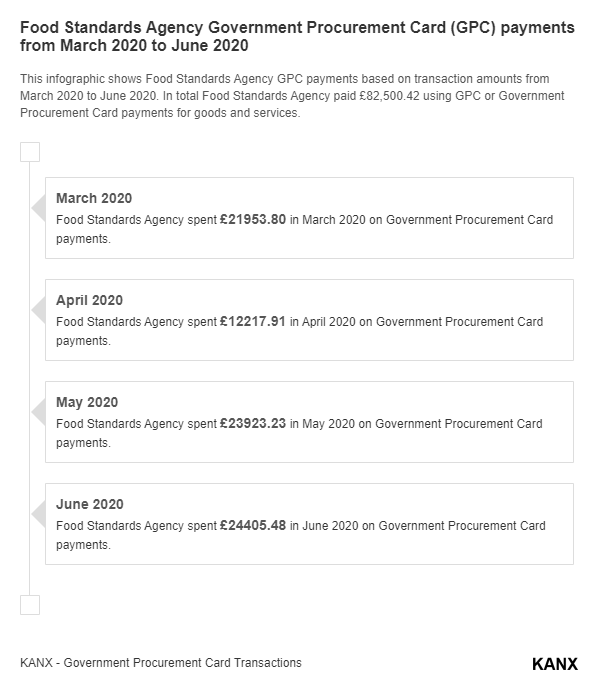 Food Standards Agency Government Procurement Card (GPC) payments from March 2020 to June 2020 infographic