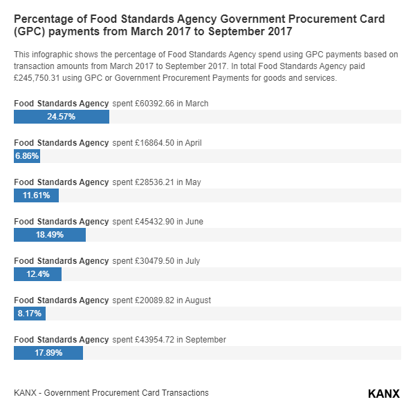 Percentage of Food Standards Agency Government Procurement Card (GPC) payments from March 2017 to September 2017 infographic