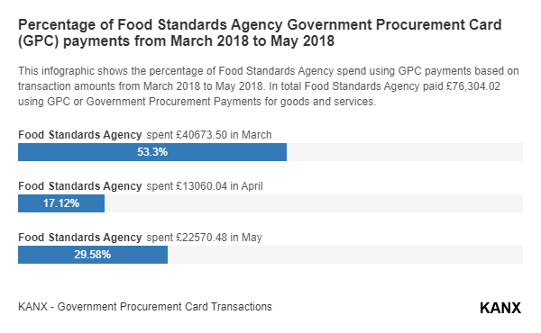 Percentage of Food Standards Agency Government Procurement Card (GPC) payments from March 2018 to May 2018 infographic