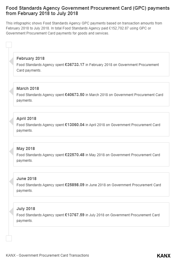 Food Standards Agency Government Procurement Card (GPC) payments from February 2018 to July 2018 infographic