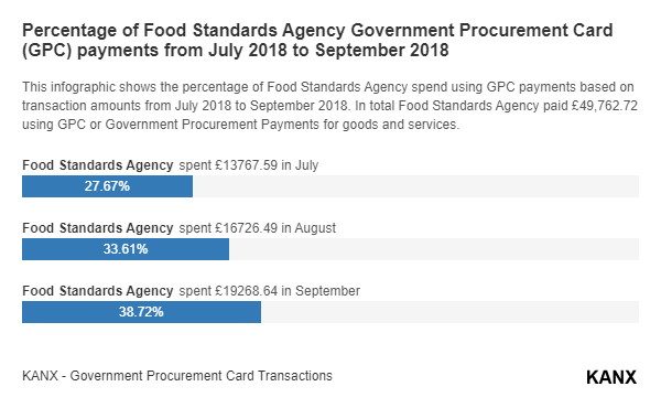 Percentage of Food Standards Agency Government Procurement Card (GPC) payments from July 2018 to September 2018 infographic