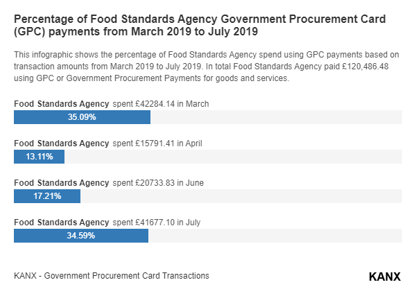 Percentage of Food Standards Agency Government Procurement Card (GPC) payments from March 2019 to July 2019 infographic