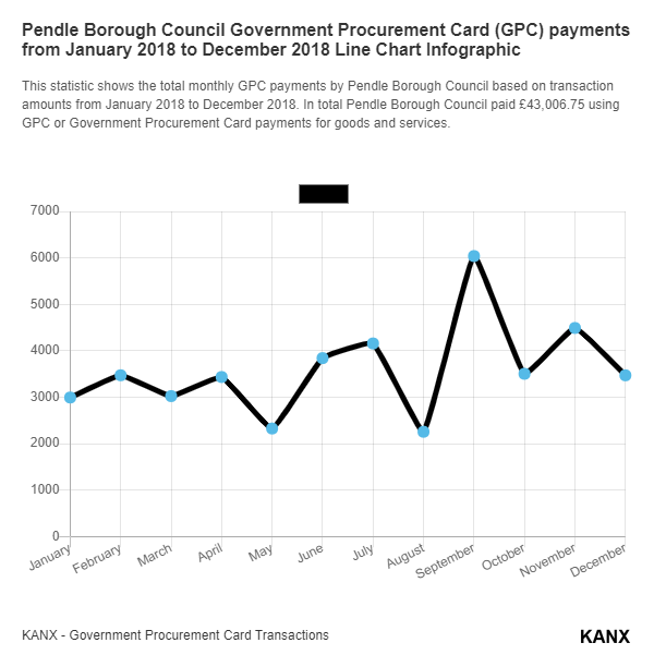 Pendle Borough Council Government Procurement Card (GPC) payments from January 2018 to December 2018 Line Chart Infographic