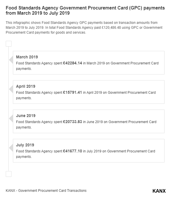 Food Standards Agency Government Procurement Card (GPC) payments from March 2019 to July 2019 infographic