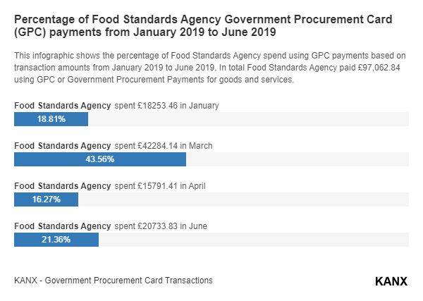 Percentage of Food Standards Agency Government Procurement Card (GPC) payments from January 2019 to June 2019 infographic