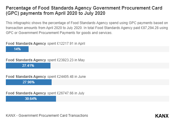 Percentage of Food Standards Agency Government Procurement Card (GPC) payments from April 2020 to July 2020 infographic