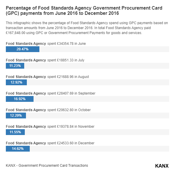 Percentage of Food Standards Agency Government Procurement Card (GPC) payments from June 2016 to December 2016 infographic