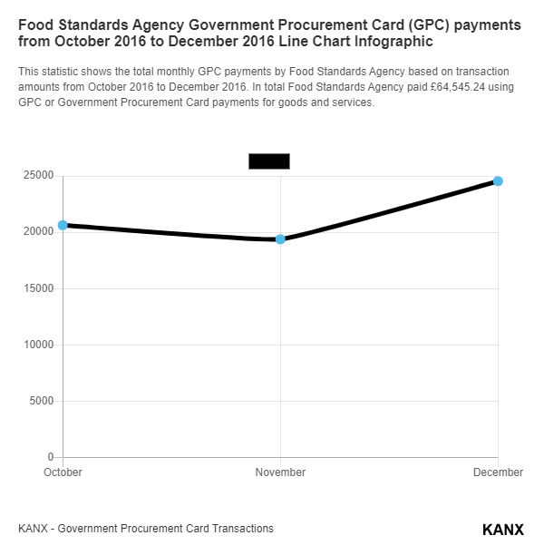 Food Standards Agency Government Procurement Card (GPC) payments from October 2016 to December 2016 Line Chart Infographic