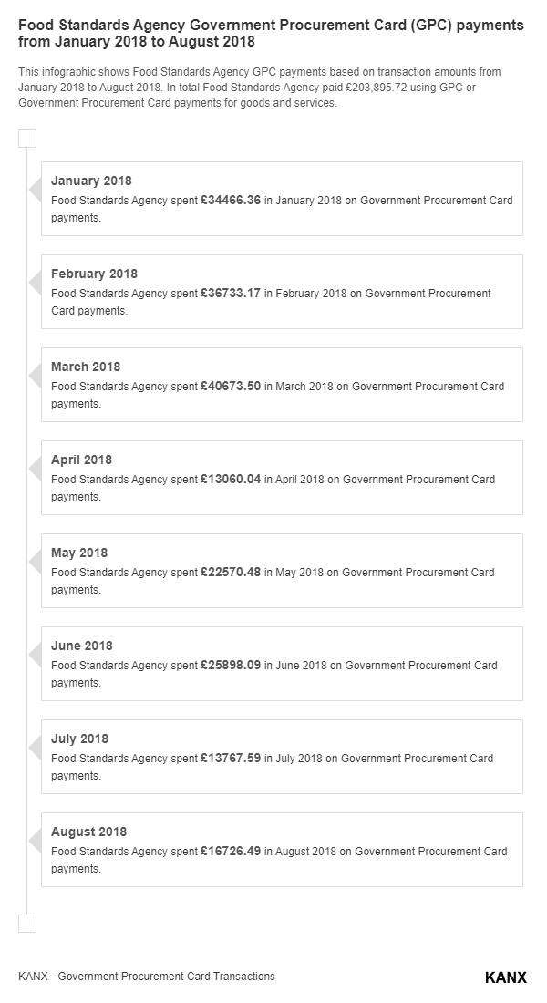 Food Standards Agency Government Procurement Card (GPC) payments from January 2018 to August 2018 infographic