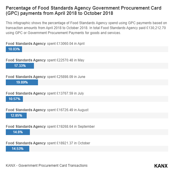 Percentage of Food Standards Agency Government Procurement Card (GPC) payments from April 2018 to October 2018 infographic