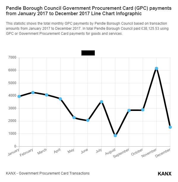 Pendle Borough Council Government Procurement Card (GPC) payments from January 2017 to December 2017 Line Chart Infographic