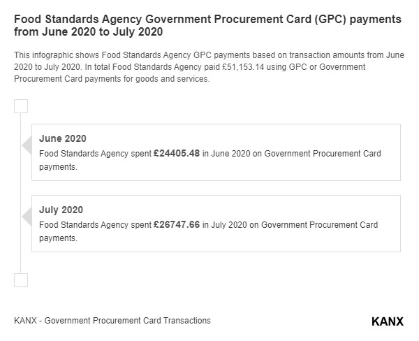 Food Standards Agency Government Procurement Card (GPC) payments from June 2020 to July 2020 infographic