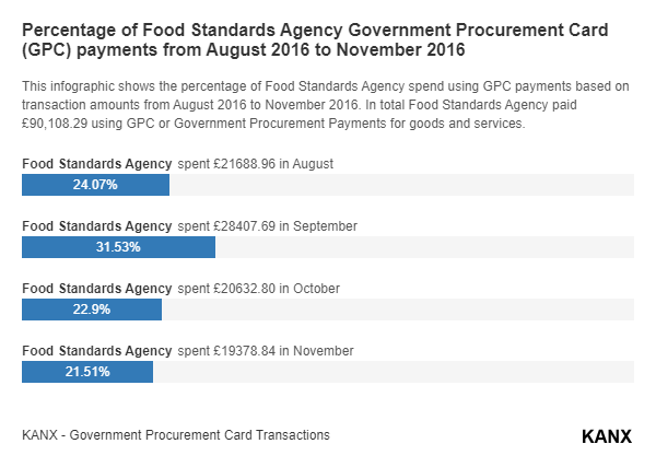 Percentage of Food Standards Agency Government Procurement Card (GPC) payments from August 2016 to November 2016 infographic