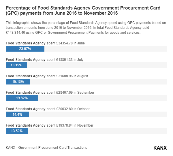 Percentage of Food Standards Agency Government Procurement Card (GPC) payments from June 2016 to November 2016 infographic