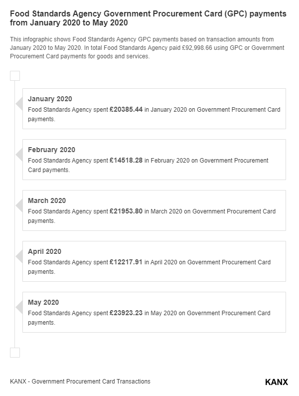 Food Standards Agency Government Procurement Card (GPC) payments from January 2020 to May 2020 infographic