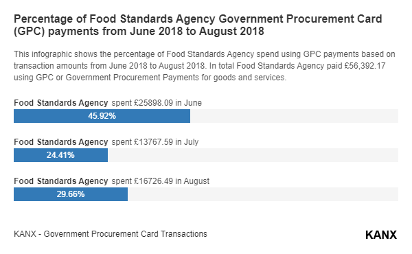 Percentage of Food Standards Agency Government Procurement Card (GPC) payments from June 2018 to August 2018 infographic