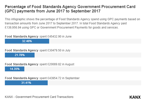 Percentage of Food Standards Agency Government Procurement Card (GPC) payments from June 2017 to September 2017 infographic