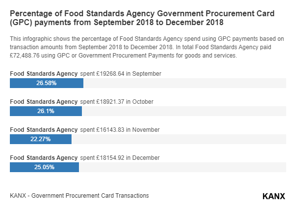 Percentage of Food Standards Agency Government Procurement Card (GPC) payments from September 2018 to December 2018 infographic