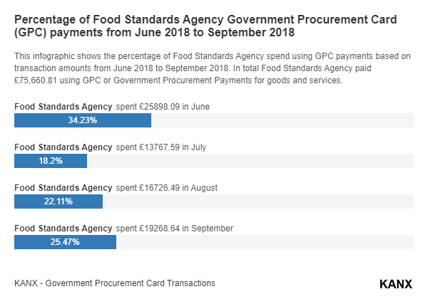 Percentage of Food Standards Agency Government Procurement Card (GPC) payments from June 2018 to September 2018 infographic