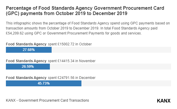 Percentage of Food Standards Agency Government Procurement Card (GPC) payments from October 2019 to December 2019 infographic