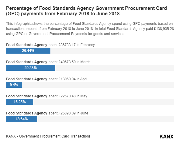 Percentage of Food Standards Agency Government Procurement Card (GPC) payments from February 2018 to June 2018 infographic